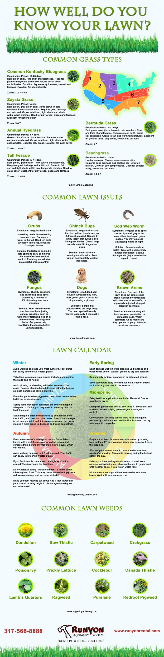 How well do you know your lawn?